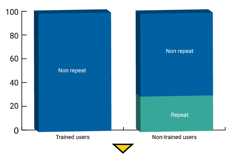 Distribution of               repeat users