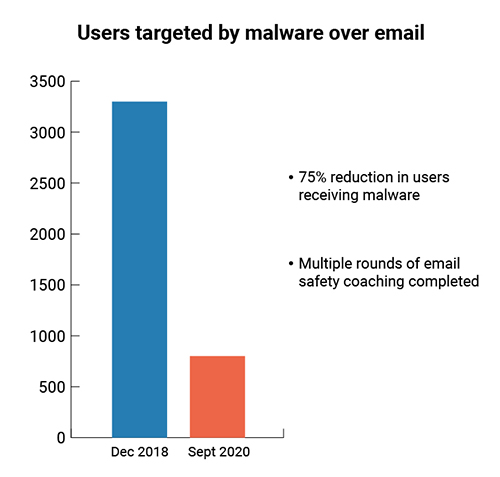 Chart showing 75% reduction in users receiving malware after multiple rounds of email safety coaching