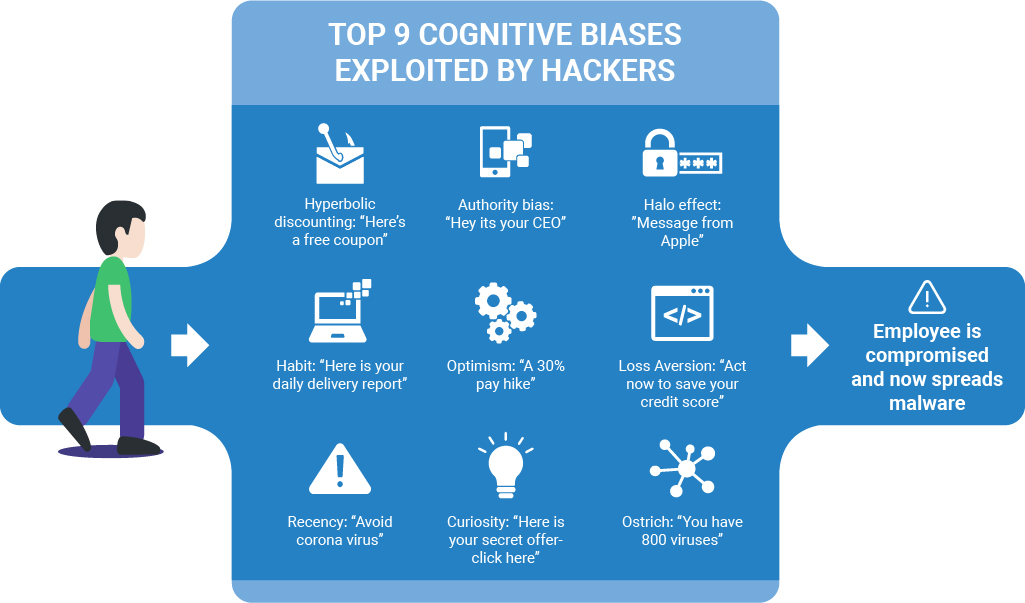 TOP 9 COGNITIVE BIASES EXPOLITED BY HACKERS
