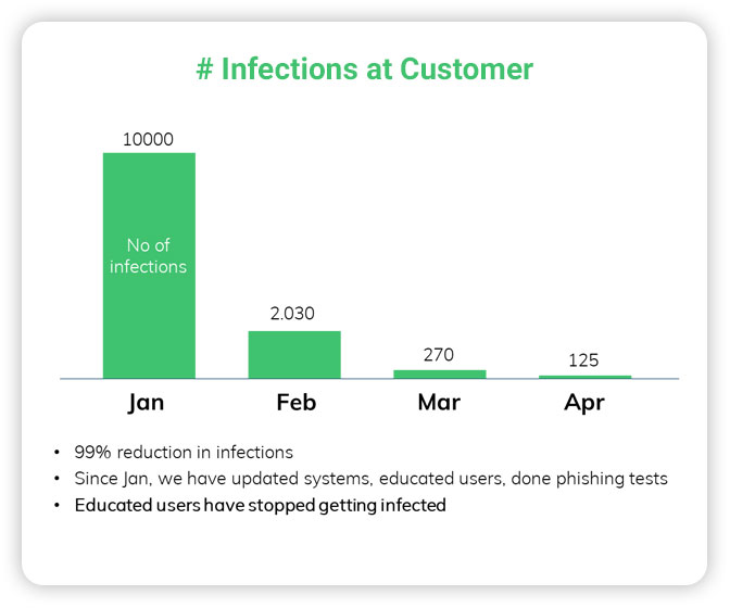 # Infections at Customer