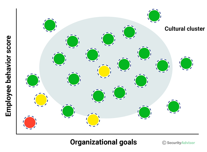 Organizational Security Culture