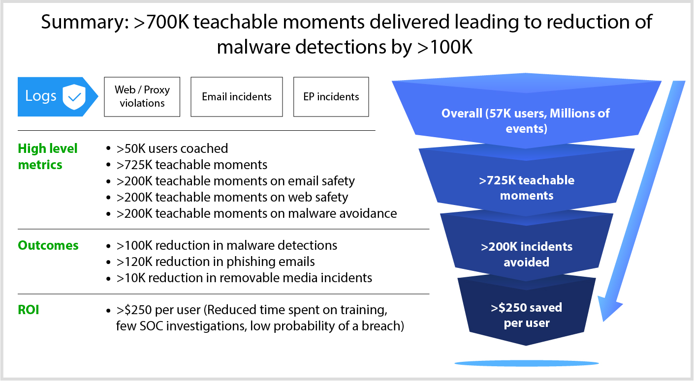 sample RoI - over 700k Teachable Moments delivered leading to reduction of malware detections by over 100k