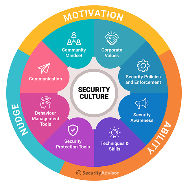 Security Culture consisting of motivational elements, ability elements and nudge elements.