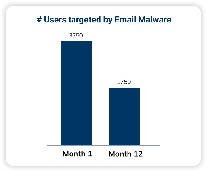 Users targeted by Email Malware